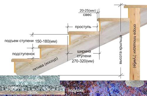 stupeni-iz-betona-dlya-kryiltsa2