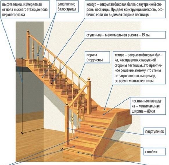 Типы конструкций деревянных