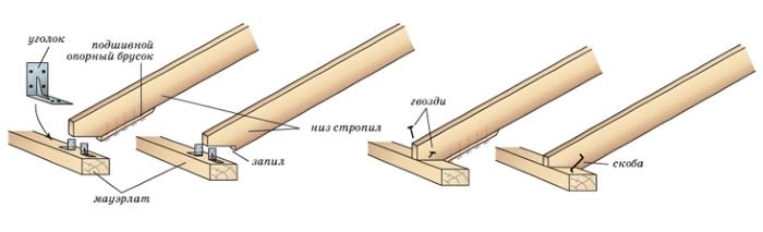 Крепление стропильной ноги к мауэрлату гвоздями, скобами, уголками или деревянными коротышами носит конструктивный характер: закрепление от смещения вдоль оси мауэрлата.