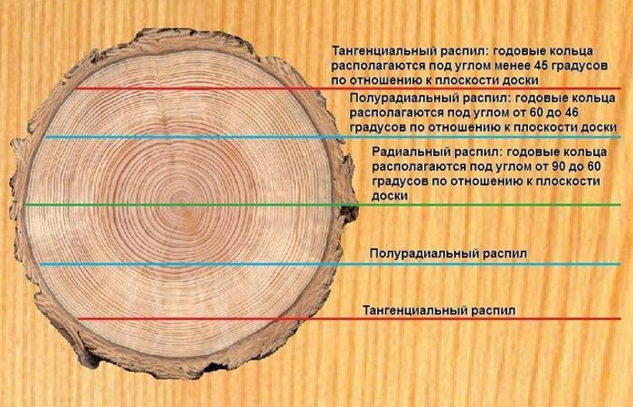 Распил_бревна