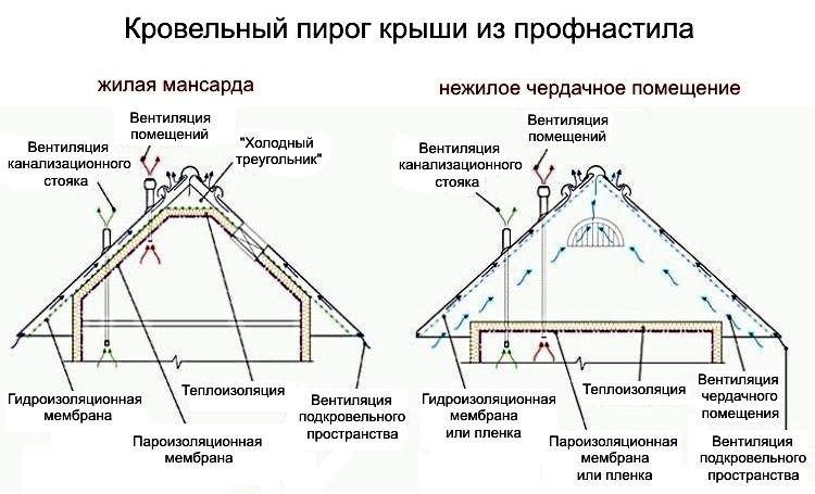 пирог_для_профнастила