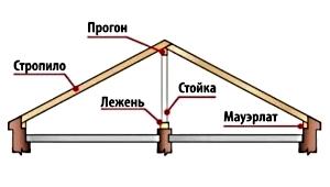 Наслонные_стропила_