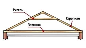 Висячие_стропила_