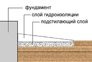 otmostka_fundamenta_konstruktsija_i_ustrojstvo_otmostki888