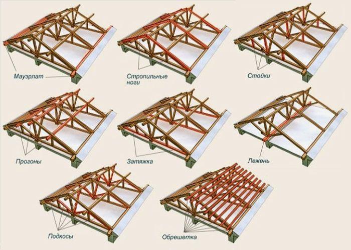 Основные элементы конструкции двускатной крыши.