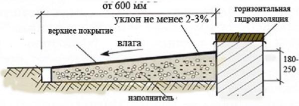 tehnologii_stroitelstva_1206