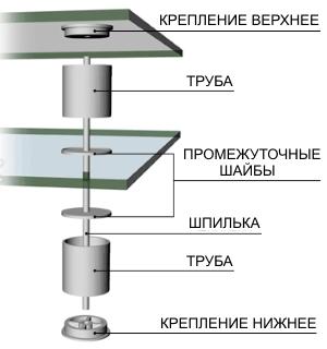 Схема соединения стеклянной столешницы и стойки.