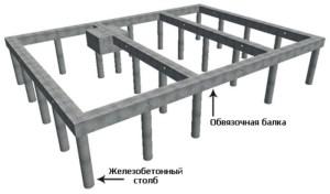 особенности столбчато ленточного фундамента