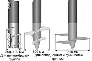 винтовые сваи для ленточного фундамента