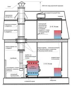 схема устройства булерьяна с водяным контуром