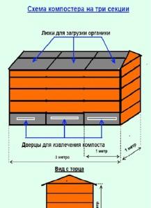 Финский компостер