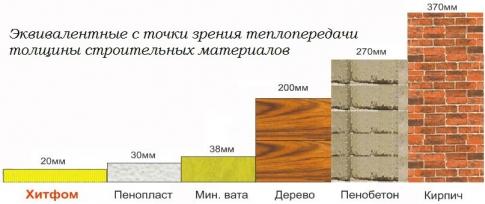 Сравнение материалов для теплоизоляции