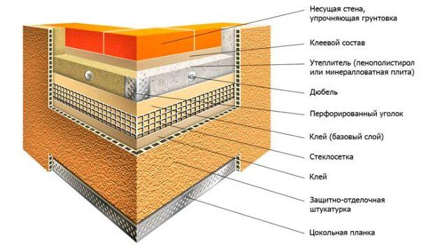 Технология проведения работ по утеплению фасада дома