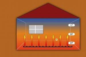 Схема движения тёплого воздуха. Температура напольного покрытия на 3 градуса выше, чем температура на уровне головы
