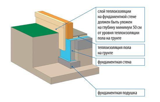Слой теплоизоляции должен находиться ниже уровня грунта на 50 см, если утеплен пол на грунте, и ниже 1 м – если не утеплен