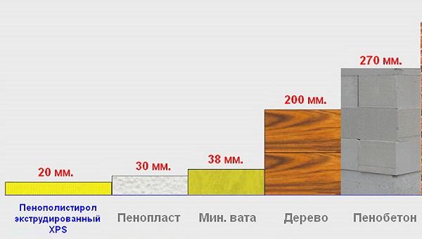 Сравнительная диаграмма теплопроводности различных строительных материалов