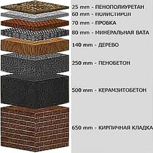 По качеству теплоизоляции пенополиуретан в несколько раз превосходит популярные стройматериалы