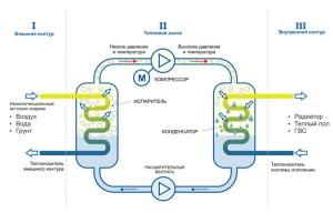 Схема работы теплонасоса