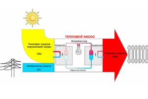 Схема КПД теплонасосов
