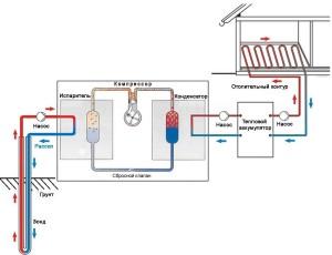 Схема работы теплового насоса (нажмите для увеличения)