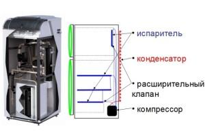 Тепловой насос из холодильника