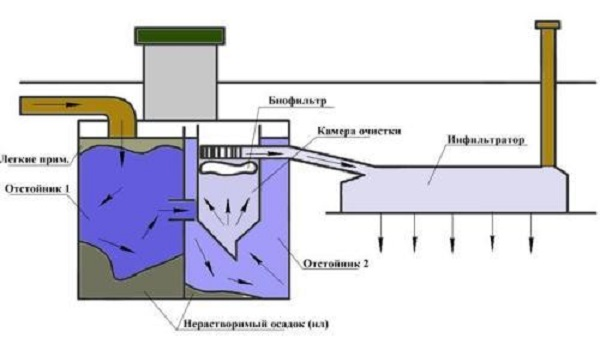 Конструкция септика Танк