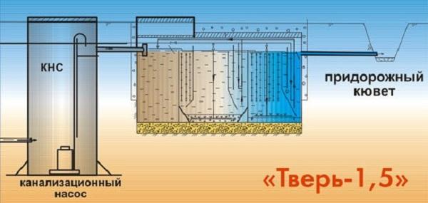 Схема отвода воды из септика Тверь