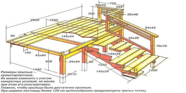 Ориентировочные размеры и конструкция