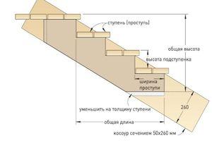 Определение параметров ступеней