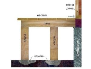 Схема сборки входной площадки