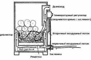 Схема печи пиролизного типа