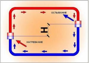 Принцип работы отопления с естественной циркуляцией (нажмите для увеличения)