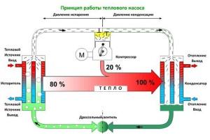 Схема действия теплового насоса