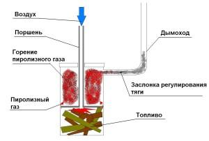 Схема функционирования печи пиролизного типа