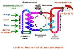 Схема работы теплонасосов