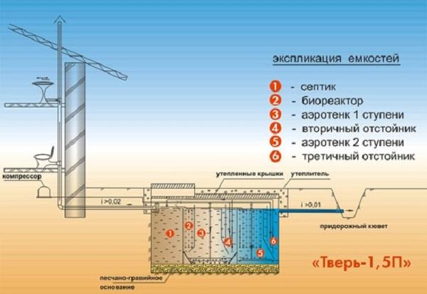 Схема устройства септика Тверь