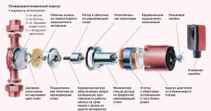 Устройство циркуляционного насоса (нажмите для увеличения)
