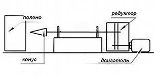 Схема работы винтового дровокола
