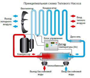 Схема работы теплового насоса с хладагентом (нажмите для увеличения)