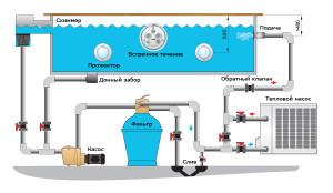 Так выглядит бассейн и все коммуникации для подогрева воды и её фильтрации (нажмите для увеличения)