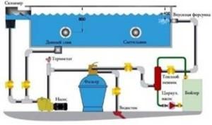 Очистка воды в бассейне (нажмите для увеличения)