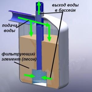 Фильтр в разрезе