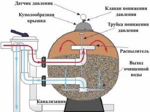 Схема работы песчаного фильтра (нажмите для увеличения)
