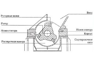 Принципиальная схема дробилки для пластика