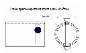 Схема шарнирного крепления водила и рамы мотоблока (нажмите. чтобы увеличить)