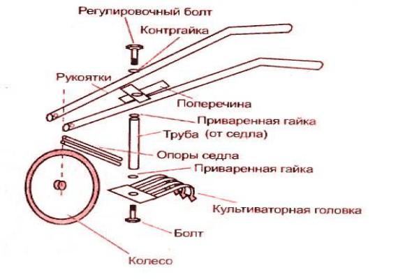 Схема сборки самодельного культиватора на основе велосипеда (для увеличения нажмите на фото)