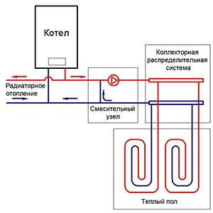 Простейшая схема подключения системы водяного теплого пола