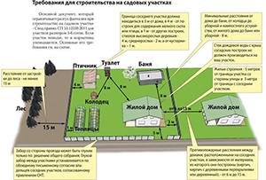 Требования для строительства на участке (нажмите, чтобы увеличить)