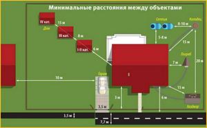 Минимальное расстояние между объектами (нажмите, чтобы увеличить)