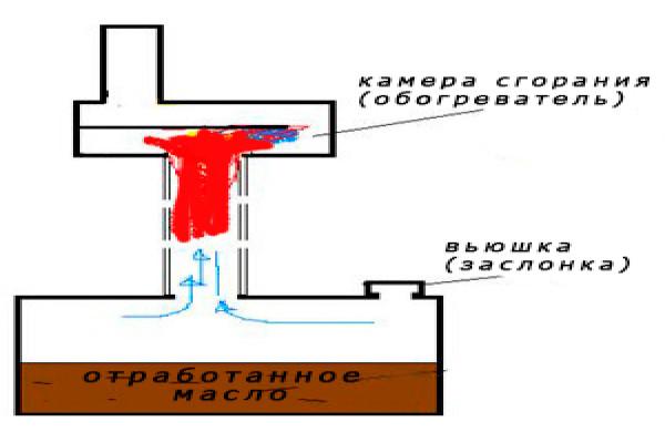 Печка капельница на отработанном масле
